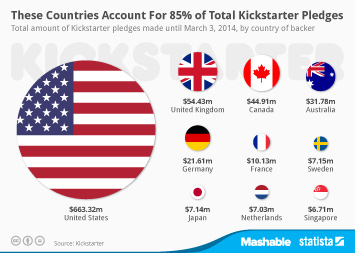 These Countries Account For 85% of Total Kickstarter Pledges