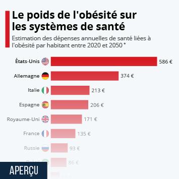Infographie - impact obesite sur systemes de sante par pays
