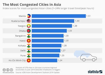 Infographic - Most congested cities in Asia