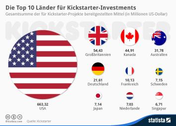 Infografik - Top 10 Länder für Kickstarter-Investments