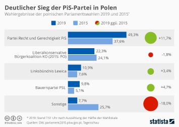 Infografik - Deutlicher Sieg der PiS-Partei in Polen