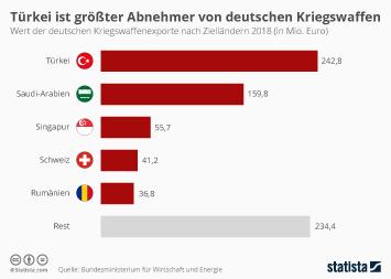 Infografik - Deutsche Kriegswaffenexporte nach Zielländern