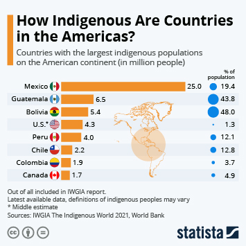 Link to How Indigenous Are Countries in the Americas? Infographic
