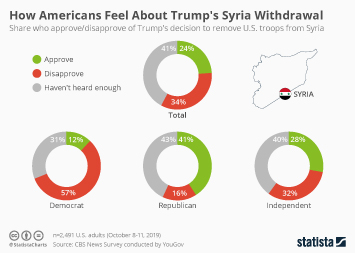 Infographic - opinion on Trump's Syria withdrawal