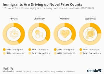Infographic - share of immigrants winners of Nobel Prizes in the U.S.