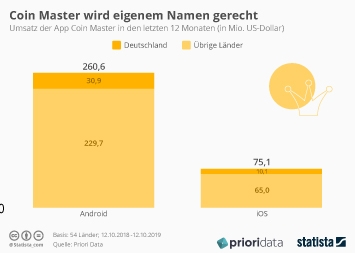 Infografik - Weltweiter Umsatz der App Coin Master