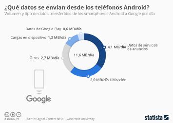 Infografía - Datos transferidos de los smartphones Android a Google por día