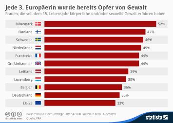 Infografik: Jede 3. Europäerin war bereits Opfer von Gewalt   Statista