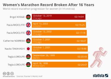 Infographic - womens world record marathon