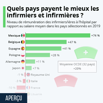 Infographie - remuneration infirmiers hospitaliers par rapport au salaire moyen ocde