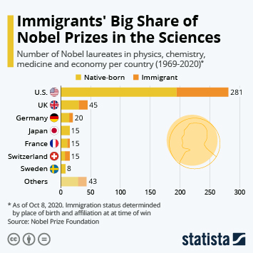 Infographic - Science Nobel Prizes by country and immigrant share