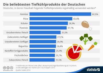 Infografik - Die beliebtesten Tiefkühlprodukte der Deutschen