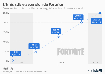 L'irrésistible ascension de Fortnite