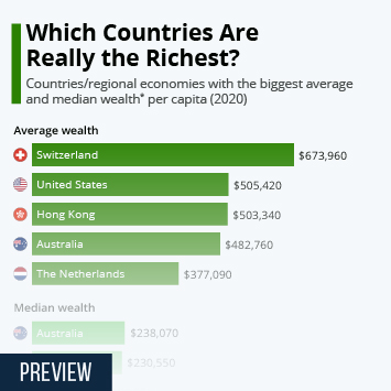 Infographic - countries with highest per-capita average and median wealth