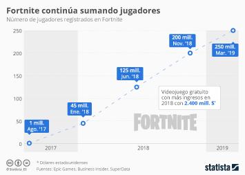 Infografía - Jugadores registrados en Fortnite