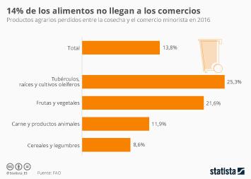 Infografía - Productos agrarios perdidos entre la cosecha y el comercio minorista