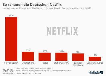 Infografik - Verteilung der Nutzer von Netflix nach Endgeräten