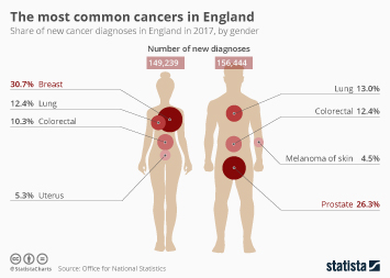 The most common cancers in England