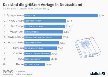Link zu Das sind die größten Verlage in Deutschland Infografik