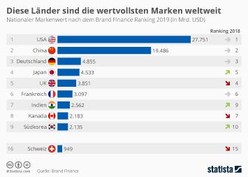 Infografik - Länder mit dem höchsten Markenwert