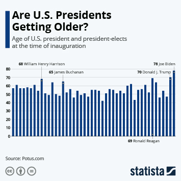 Infographic - Are U.S. Presidents Getting Older?