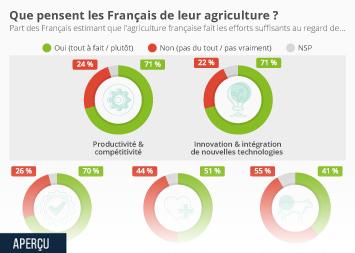 Infographie - opinion des francais sur agriculture francaise