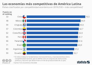 Infografía - Países latinoamericanos con mayor índice de competitividad