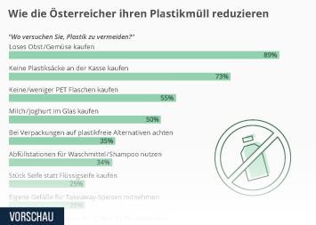Infografik - Umfrage wie die Österreicher ihren Plastikmüll reduzieren