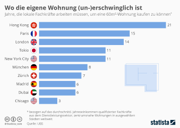 Infografik - Wohnungskosten in internationalen Metropolen