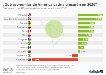 Infografía - Perspectivas económicas para América Latina
