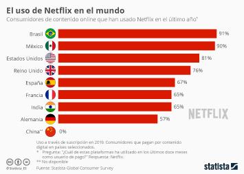 Infografía: Netflix, la nueva televisión del mundo | Statista