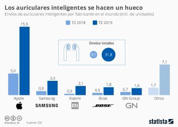 Infografía - Envíos de auriculares inteligentes por fabricante