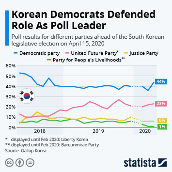 Infographic: 2020 Election Looking Increasingly Grim for Korean Democrats | Statista