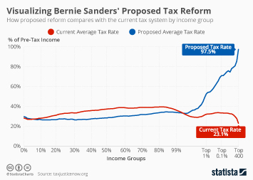 Infographic - Overview sanders tax reform