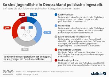 So sind Jugendliche in Deutschland politisch eingestellt