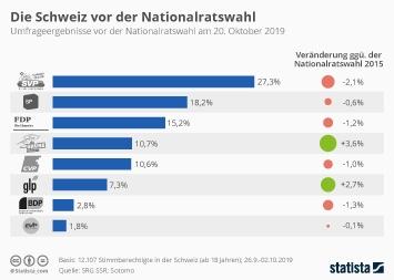 Link zu Die Schweiz vor der Nationalratswahl Infografik