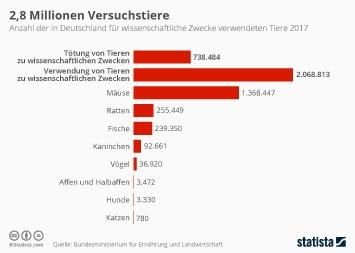 Infografik - Anzahl der in Deutschland für Tierversuche verwendeten Tiere