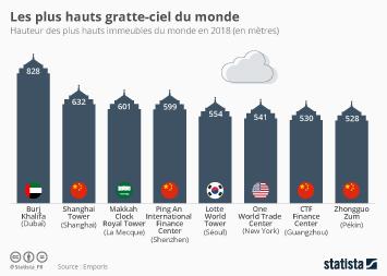 Infographie - plus hautes tours du monde