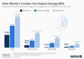 Infographic - carbon tax energy price increase