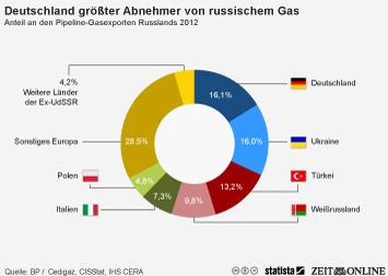Infografik: Deutschland ist größter Abnehmer von russischem Gas   Statista