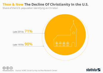 Infographic - share of the U.S. population identifying as Christian