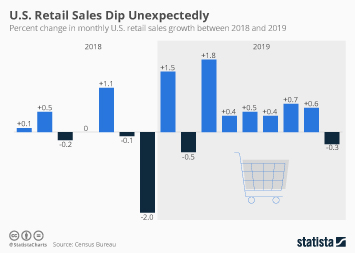 U.S. Retail Sales Dip Unexpectedly