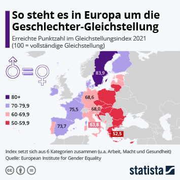 Infografik - Gender Equality Index EU-Länder