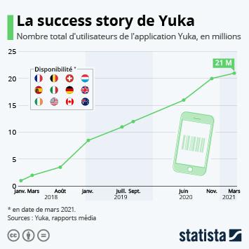Infographie - nombre utilisateurs actifs yuka