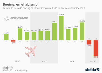 Infografía - Resultado neto de Boeing por trimestres