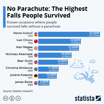 Infographic -  known occasions where people survived falls