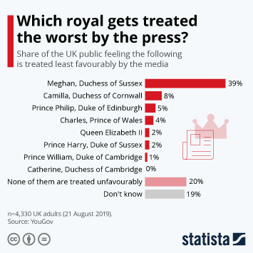 Infographic - share of the UK public feeling the following is treated least favourably by the media