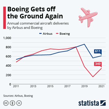 Infographic - Airbus vs Boeing Deliveries