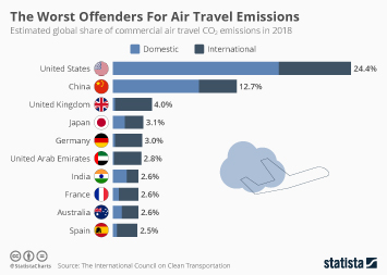 Infographic - global share of commercial air travel emissions