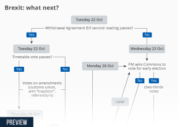 Infographic - Brexit: what next?